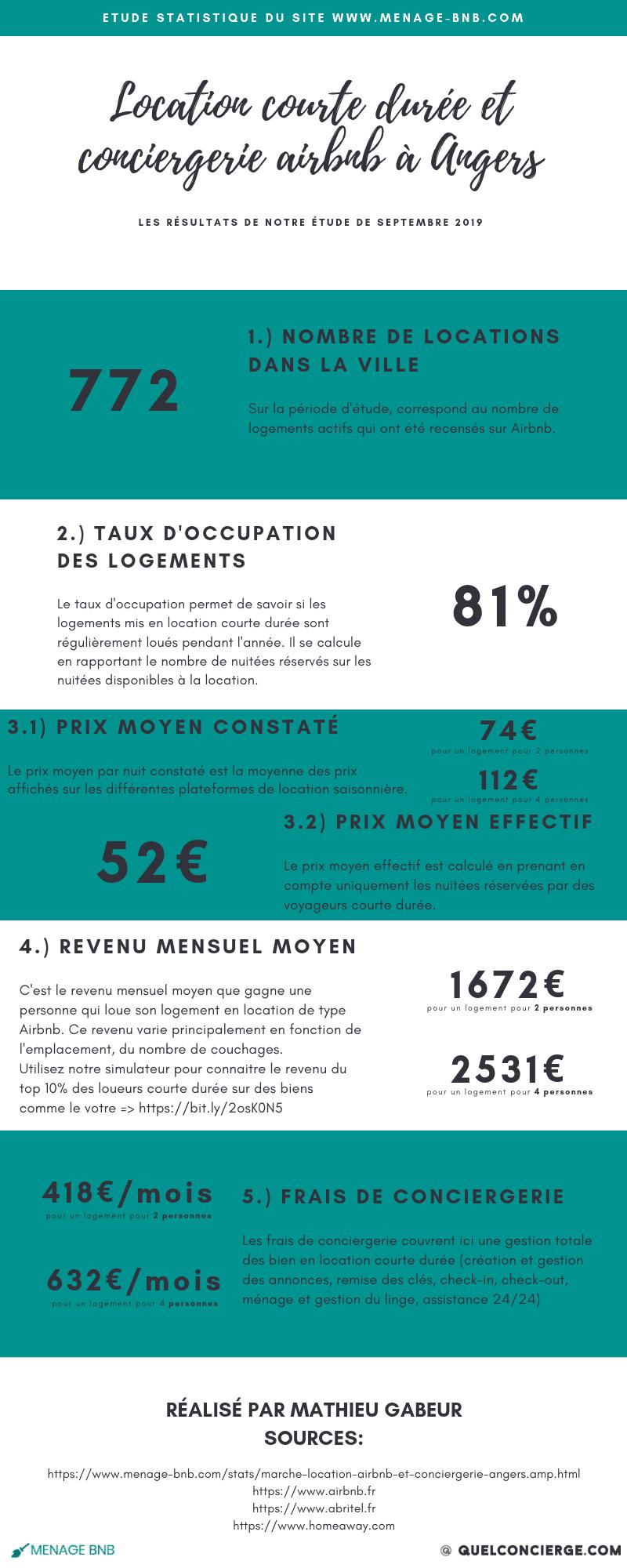 Infographie statistique location courte durée et conciergerie Airbnb à angers
