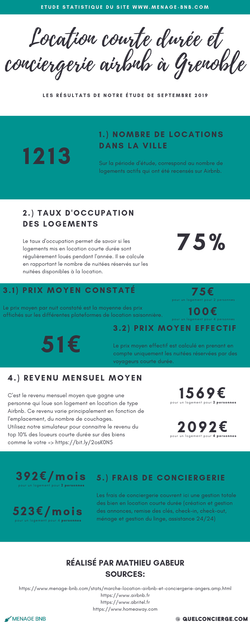 Infographie statistique location courte durée et conciergerie Airbnb à grenoble
