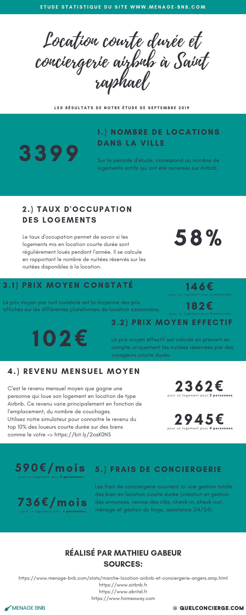 Infographie statistique location courte durée et conciergerie Airbnb à saint raphael